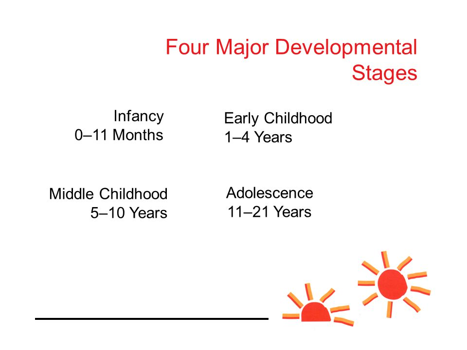 Four Major Developmental Stages Infancy 0–11 Months Early Childhood 1–4 Years Middle Childhood 5–10 Years Adolescence 11–21 Years