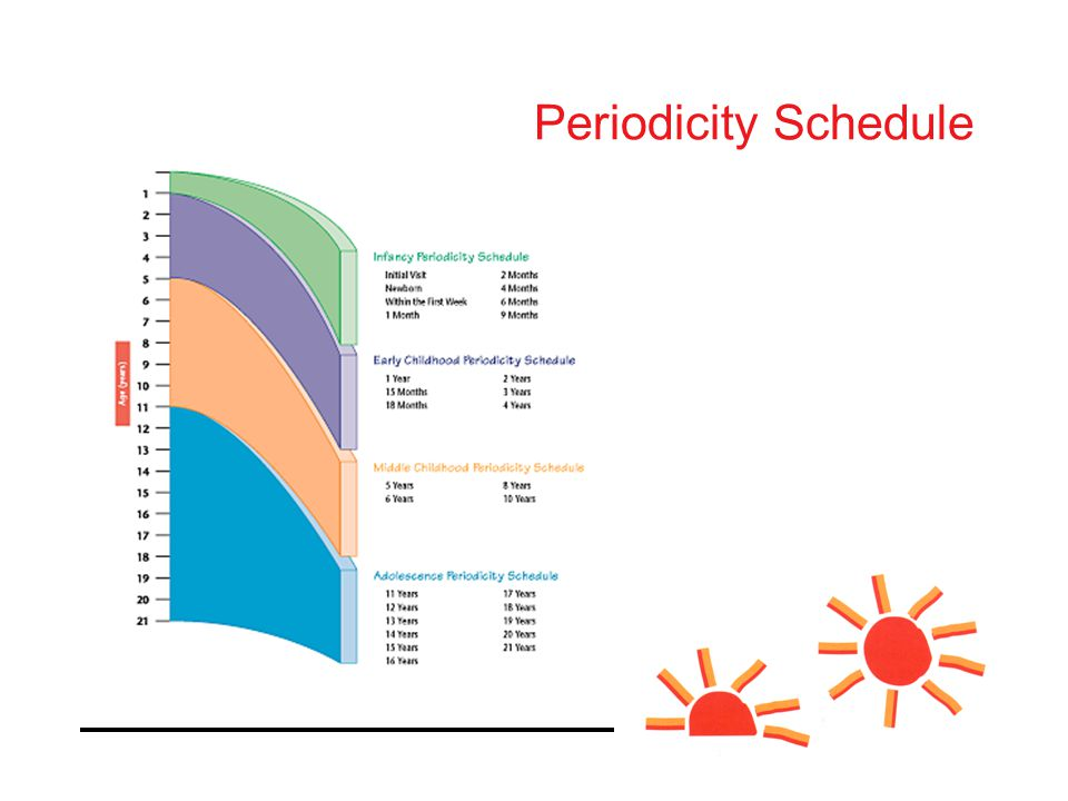 Periodicity Schedule for the 29 Recommended Health Supervision Visits
