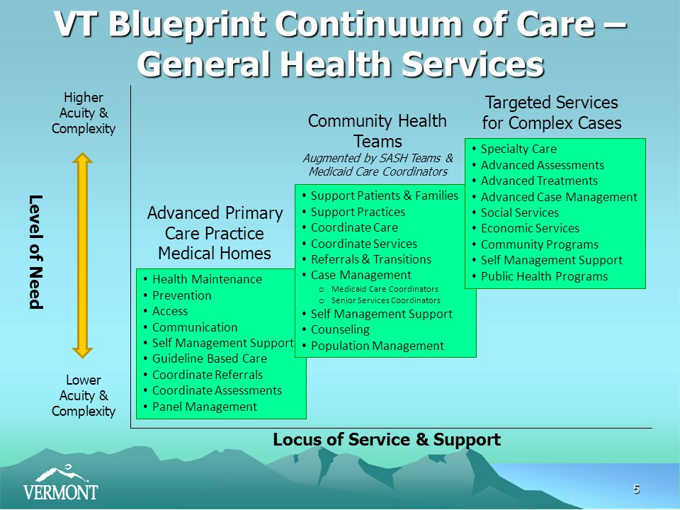 5 Higher Acuity & Complexity Lower Acuity & Complexity Locus of Service & Support Level of Need Health Maintenance Prevention Access Communication Self Management Support Guideline Based Care Coordinate Referrals Coordinate Assessments Panel Management Advanced Primary Care Practice Medical Homes Targeted Services for Complex Cases Support Patients & Families Support Practices Coordinate Care Coordinate Services Referrals & Transitions Case Management o Medicaid Care Coordinators o Senior Services Coordinators Self Management Support Counseling Population Management Community Health Teams Augmented by SASH Teams & Medicaid Care Coordinators VT Blueprint Continuum of Care – General Health Services Specialty Care Advanced Assessments Advanced Treatments Advanced Case Management Social Services Economic Services Community Programs Self Management Support Public Health Programs