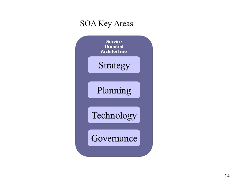 14 Strategy Service Oriented Architecture Planning Technology Governance SOA Key Areas