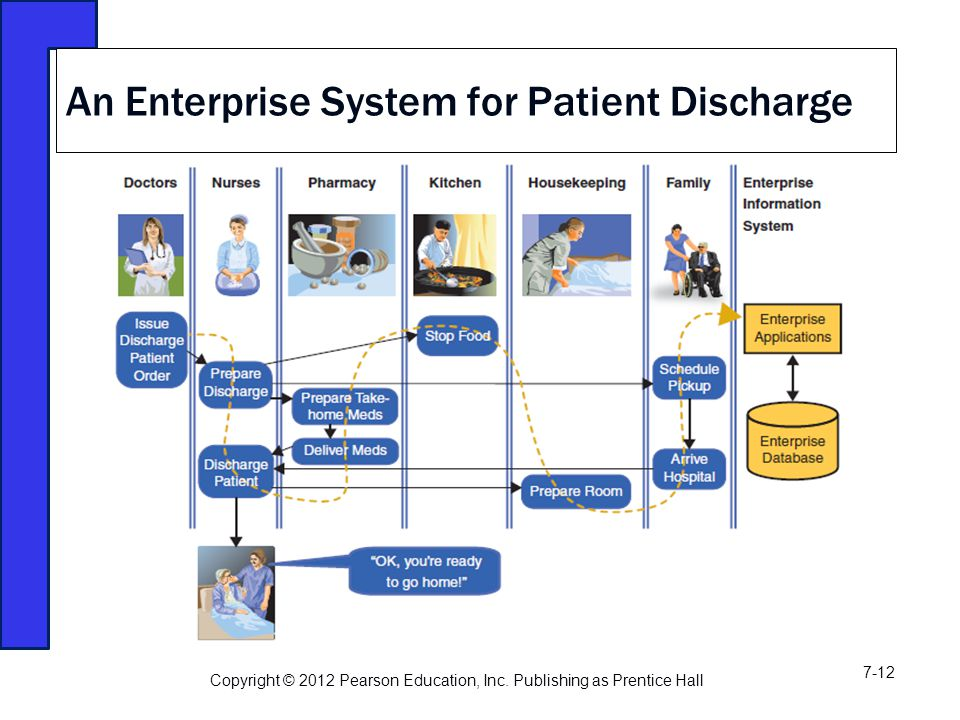 An Enterprise System for Patient Discharge Copyright © 2012 Pearson Education, Inc.