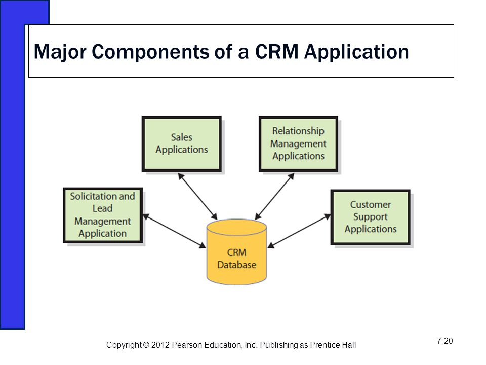 Major Components of a CRM Application Copyright © 2012 Pearson Education, Inc.