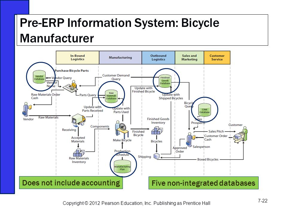 Pre-ERP Information System: Bicycle Manufacturer Does not include accounting Five non-integrated databases Copyright © 2012 Pearson Education, Inc.