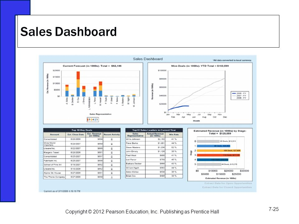 Sales Dashboard Copyright © 2012 Pearson Education, Inc. Publishing as Prentice Hall 7-25