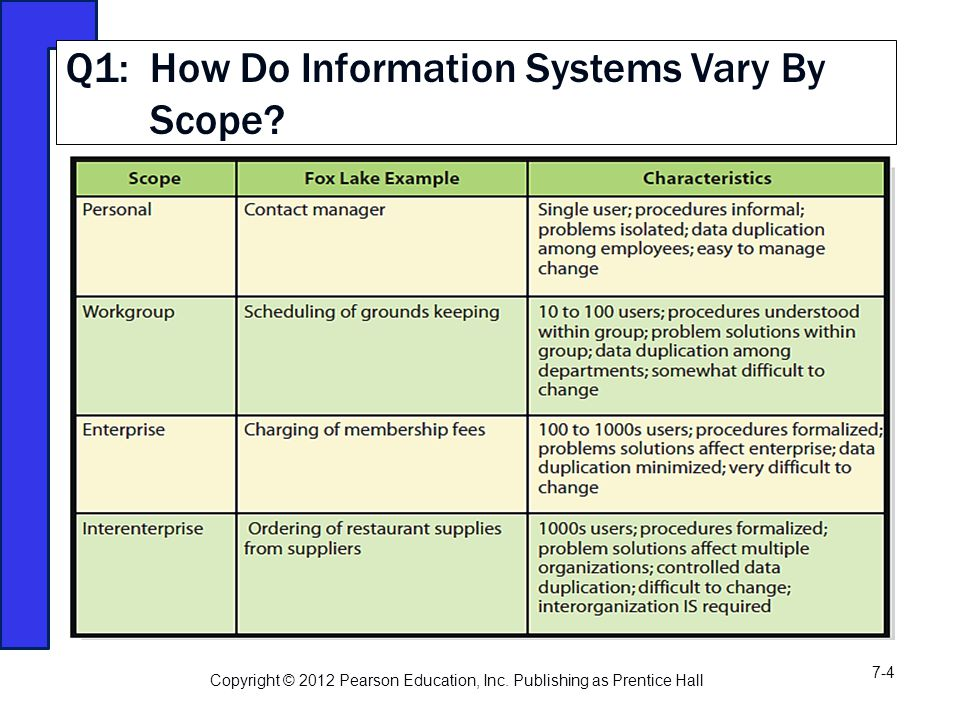 Q1: How Do Information Systems Vary By Scope. Copyright © 2012 Pearson Education, Inc.