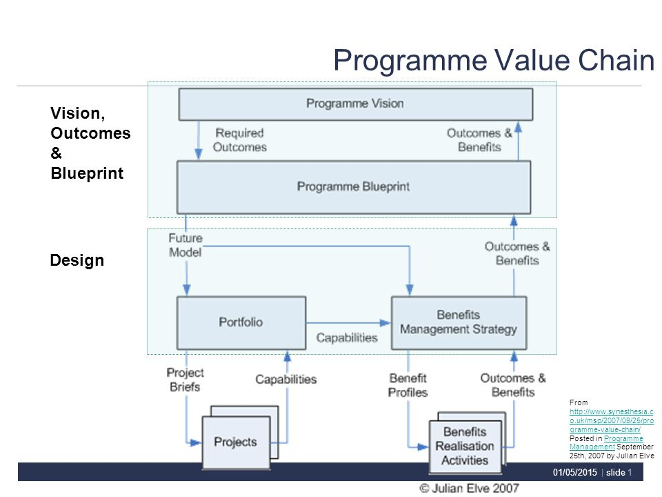 01052015 slide 1 programme value chain vision outcomes 1 malvernweather Image collections