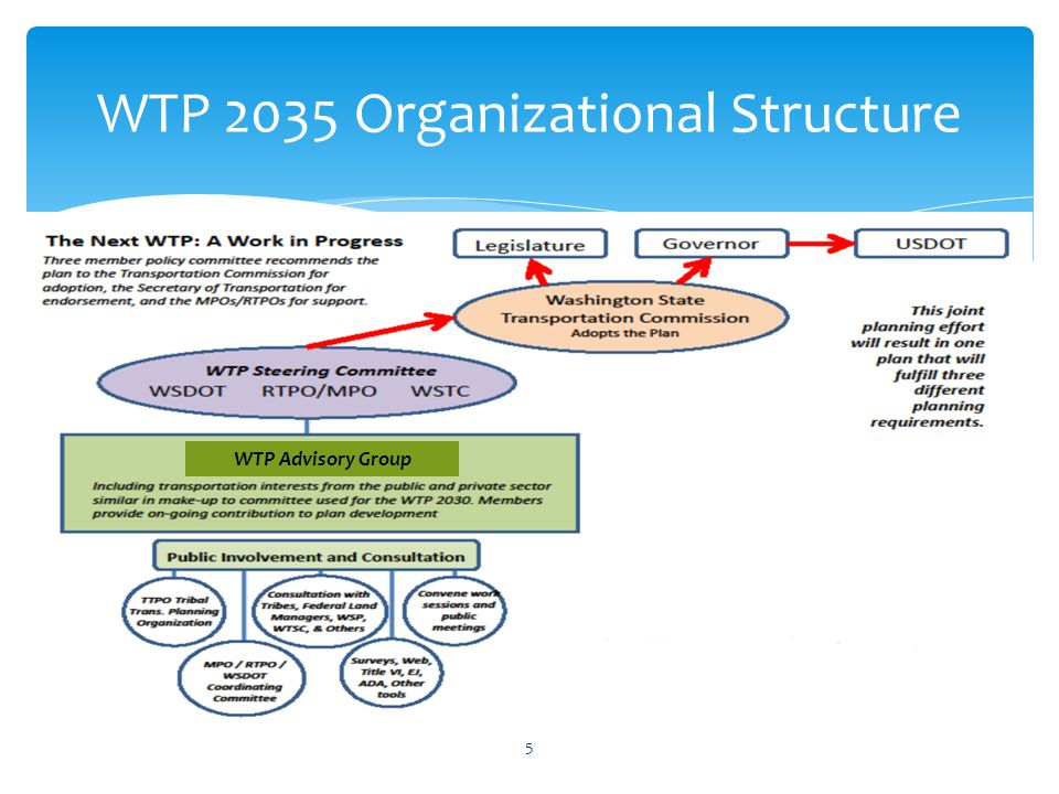 WTP 2035 Organizational Structure 5 WTP Advisory Group