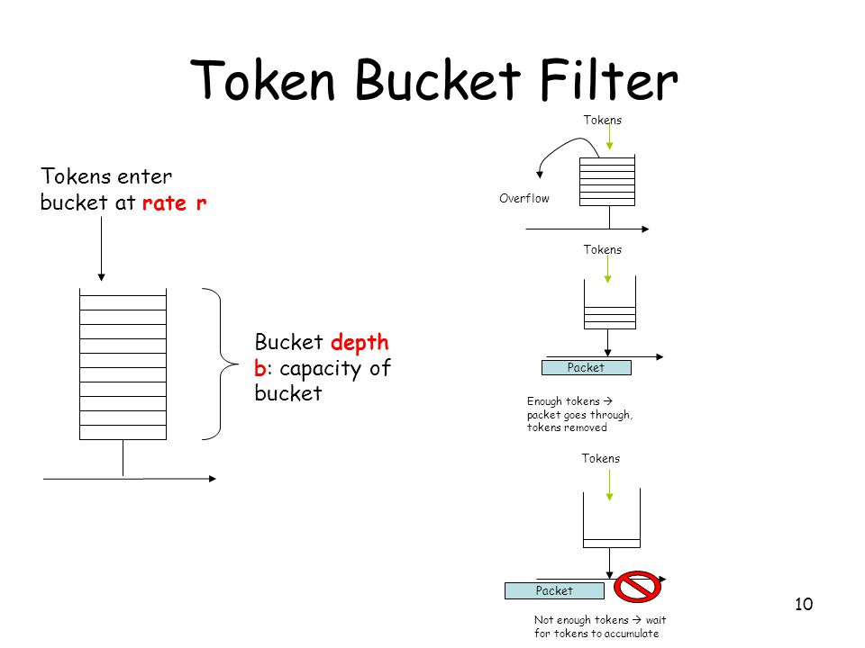 10 Token Bucket Filter Tokens enter bucket at rate r Bucket depth b: capacity of bucket Overflow Tokens Packet Enough tokens  packet goes through, tokens removed Tokens Packet Not enough tokens  wait for tokens to accumulate