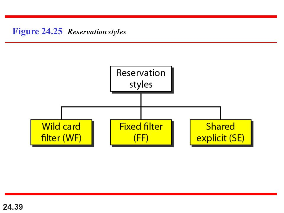 24.39 Figure Reservation styles