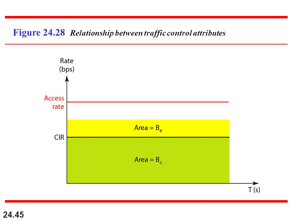 24.45 Figure Relationship between traffic control attributes