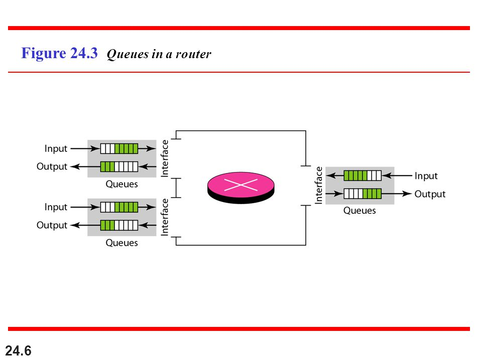 24.6 Figure 24.3 Queues in a router