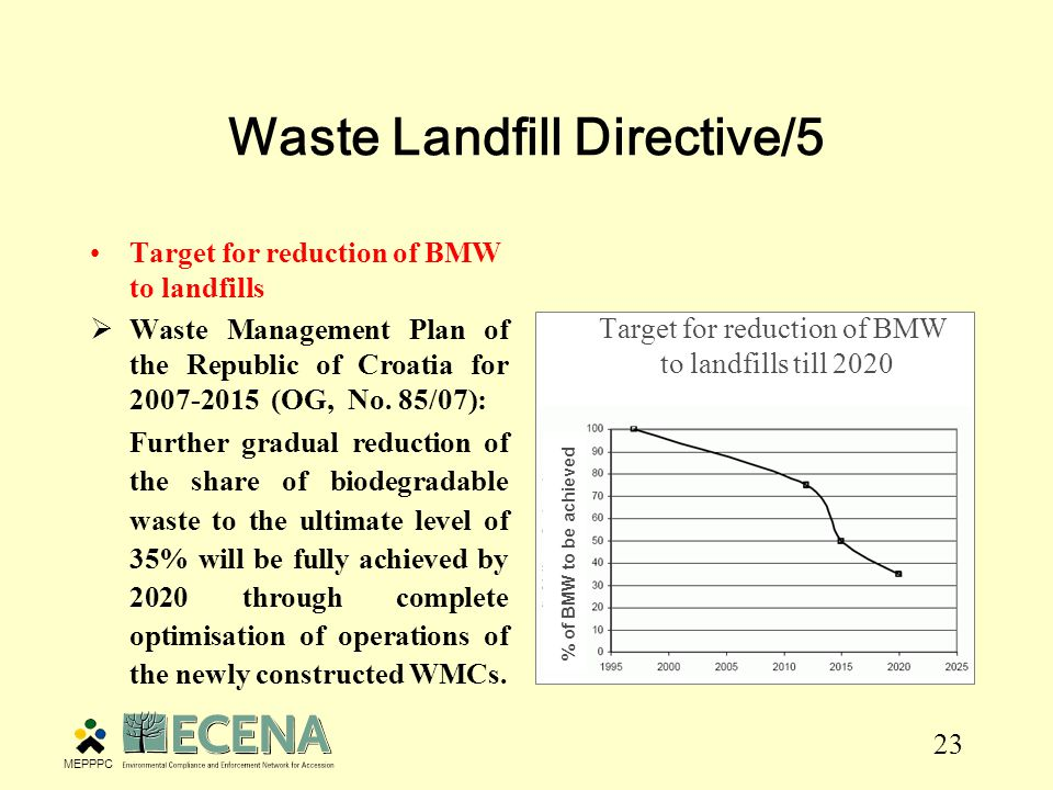 23 Waste Landfill Directive/5 Target for reduction of BMW to landfills  Waste Management Plan of the Republic of Croatia for (OG, No.