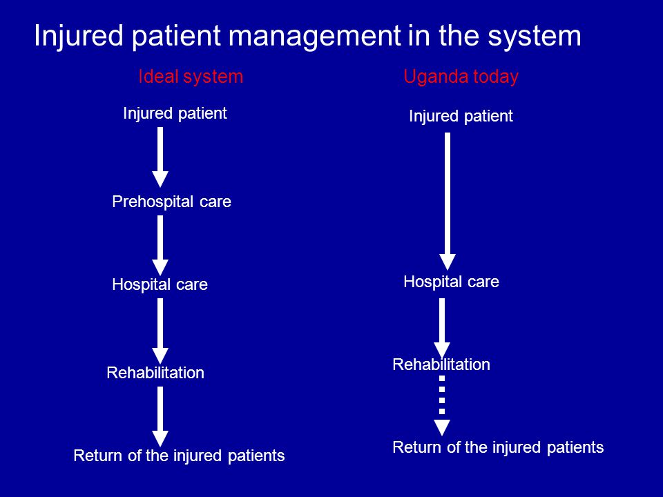 Injured patient management in the system Prehospital care Injured patient Hospital care Rehabilitation Return of the injured patients Injured patient Hospital care Rehabilitation Return of the injured patients Ideal systemUganda today