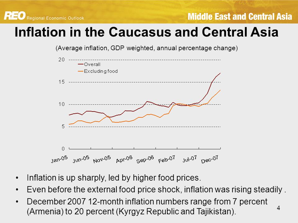 4 Inflation in the Caucasus and Central Asia (Average inflation, GDP weighted, annual percentage change) Inflation is up sharply, led by higher food prices.