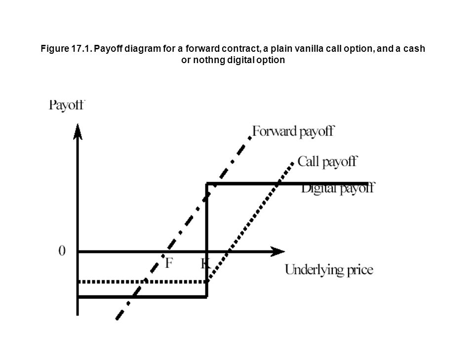 Figure Payoff Diagram For A Forward Contract A Plain Vanilla Call