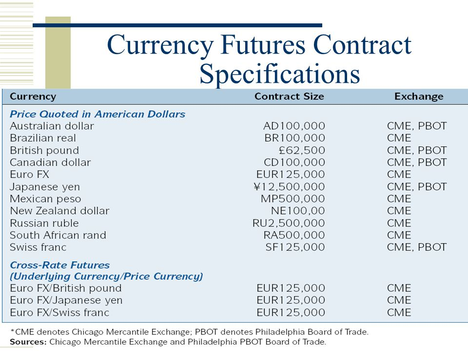 5 Currency Futures Contract Specifications