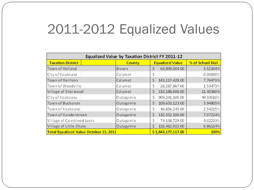 Equalized Values