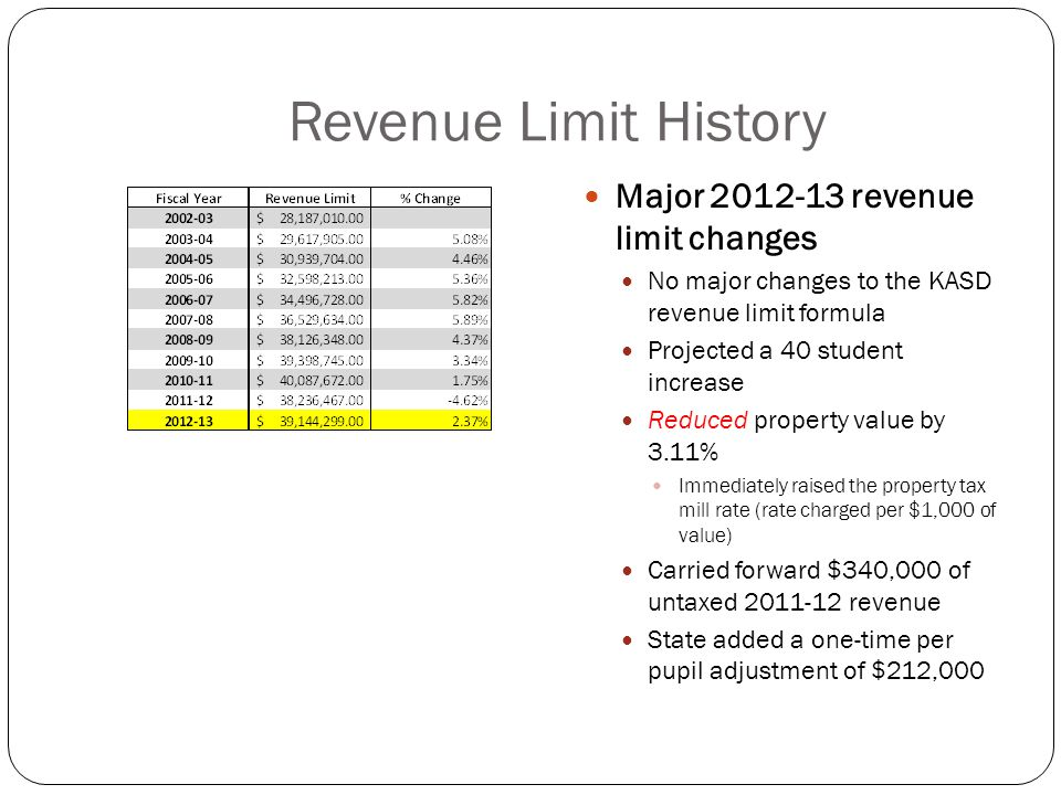 Revenue Limit History Major revenue limit changes No major changes to the KASD revenue limit formula Projected a 40 student increase Reduced property value by 3.11% Immediately raised the property tax mill rate (rate charged per $1,000 of value) Carried forward $340,000 of untaxed revenue State added a one-time per pupil adjustment of $212,000