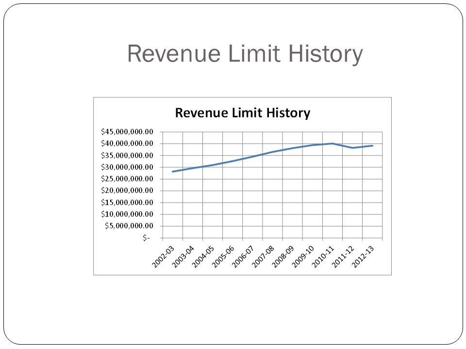 Revenue Limit History