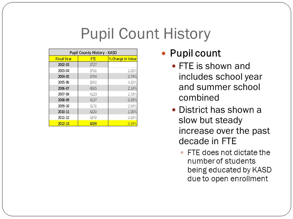 Pupil Count History Pupil count FTE is shown and includes school year and summer school combined District has shown a slow but steady increase over the past decade in FTE FTE does not dictate the number of students being educated by KASD due to open enrollment
