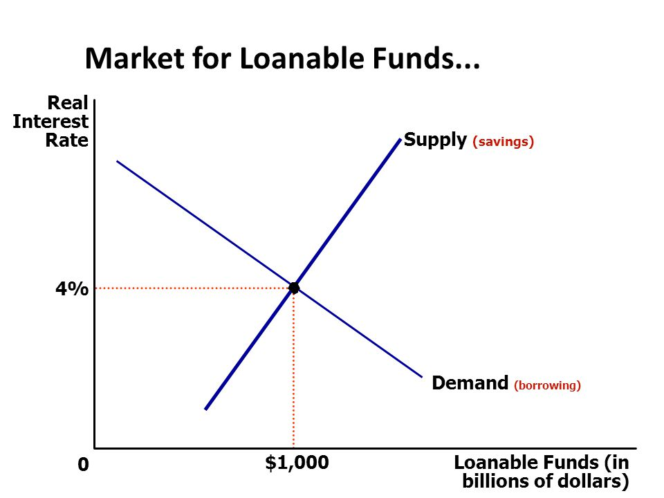 The Market For Loanable Funds Chapter 13 The Market For Loanable Funds Financial Markets Coordinate The Economy S Saving And Investment In The Market Ppt Download