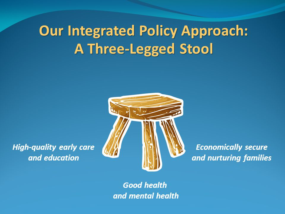 Our Integrated Policy Approach: A Three-Legged Stool Good health and mental health High-quality early care and education Economically secure and nurturing families