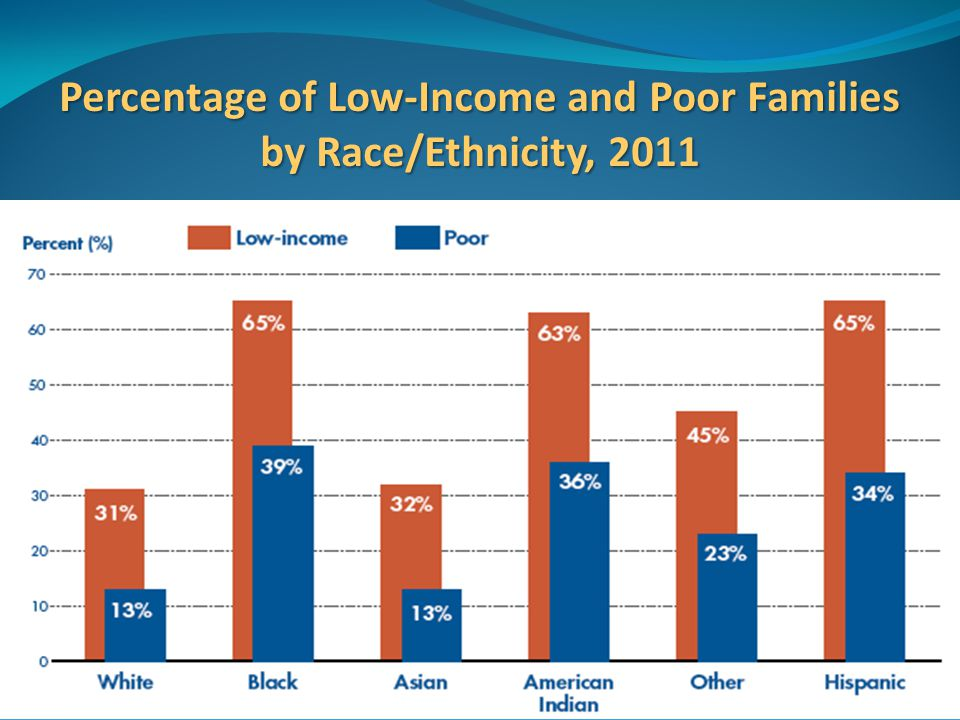 Percentage of Low-Income and Poor Families by Race/Ethnicity, 2011