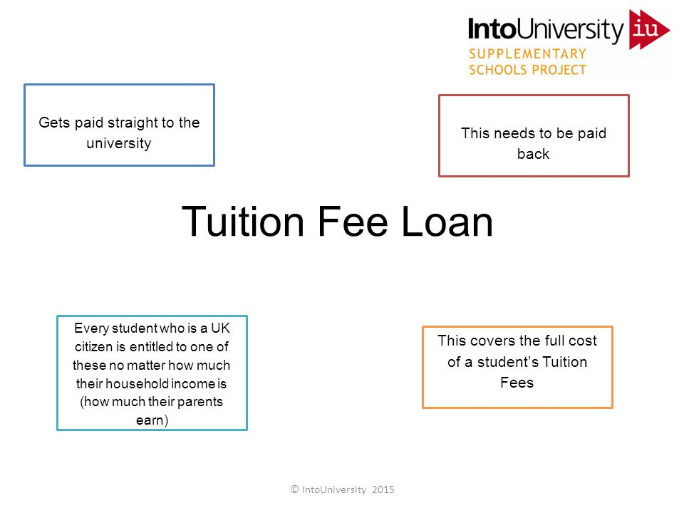 Tuition Fee Loan Gets paid straight to the university This needs to be paid back Every student who is a UK citizen is entitled to one of these no matter how much their household income is (how much their parents earn) This covers the full cost of a student's Tuition Fees Money that student's get with this can be combined with their maintenance loan to cover their living costs This is given to students by Student Finance England © IntoUniversity 2015