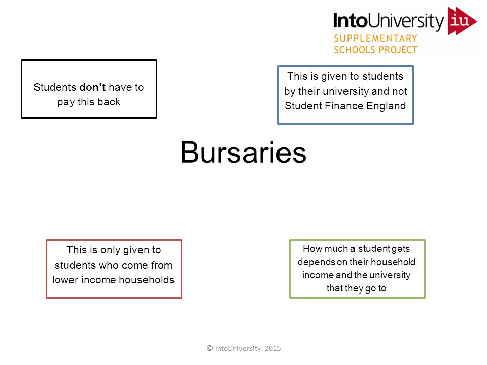 Bursaries Students don't have to pay this back This is given to students by their university and not Student Finance England This is only given to students who come from lower income households How much a student gets depends on their household income and the university that they go to © IntoUniversity 2015