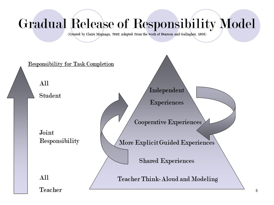 6 Gradual Release of Responsibility Model (Created by Claire Mognaga, 2010; Adapted from the work of Pearson and Gallagher, 1983) Responsibility for Task Completion Teacher Think-Aloud and Modeling Shared Experiences More Explicit Guided Experiences Cooperative Experiences Independent Experiences All Student Joint Responsibility All Teacher
