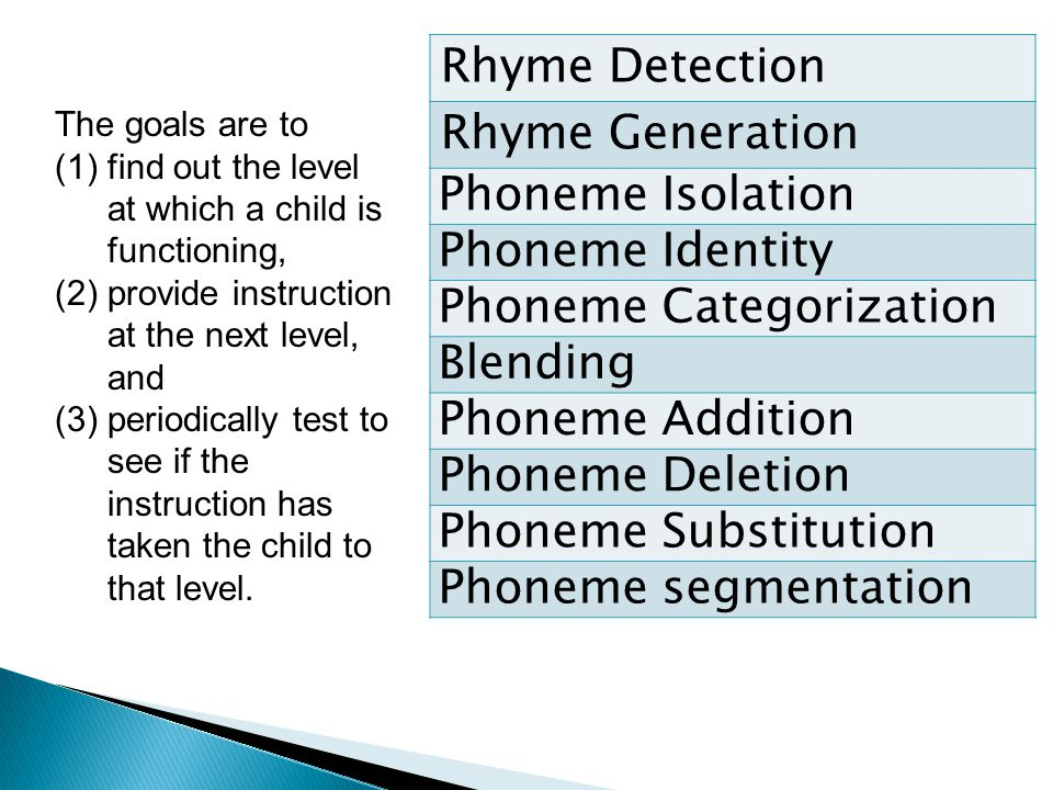 Rhyme Detection Rhyme Generation Phoneme Isolation Phoneme Identity Phoneme Categorization Blending Phoneme Addition Phoneme Deletion Phoneme Substitution Phoneme segmentation The goals are to (1)find out the level at which a child is functioning, (2)provide instruction at the next level, and (3)periodically test to see if the instruction has taken the child to that level.