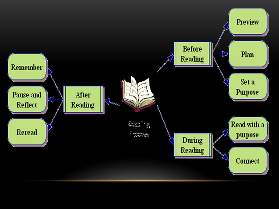 reading is a complex process