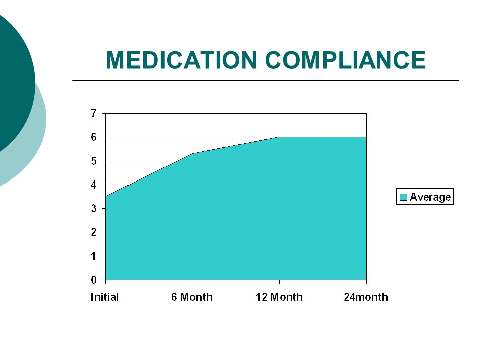 MEDICATION COMPLIANCE