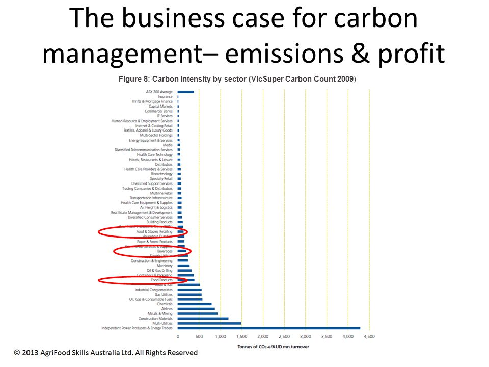 The business case for carbon management– emissions & profit Figure 8: Carbon intensity by sector (VicSuper Carbon Count 2009)
