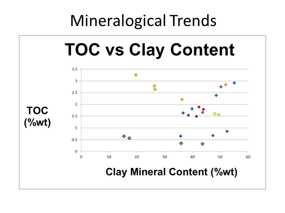 Mineralogical Trends