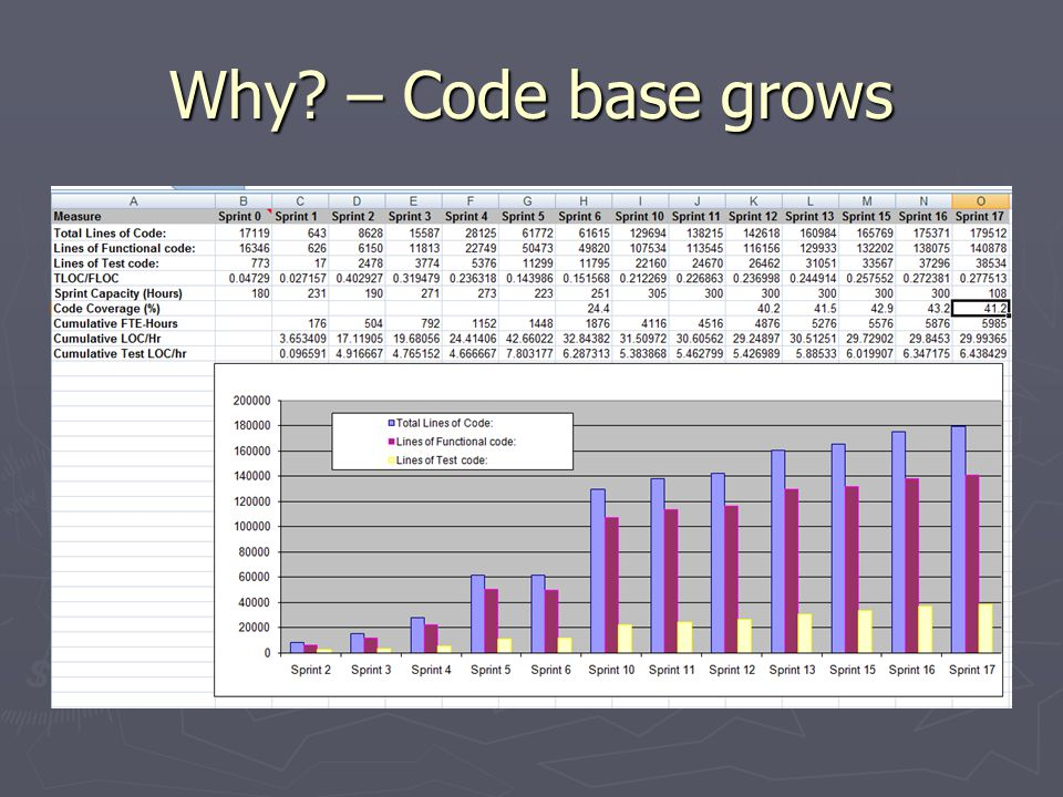 Why – Code base grows