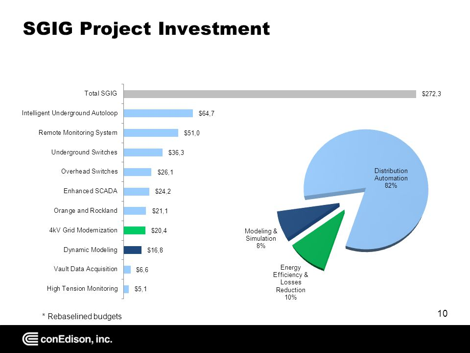 SGIG Project Investment 10 * Rebaselined budgets
