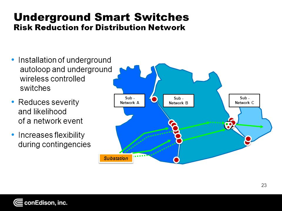 Underground Smart Switches Risk Reduction for Distribution Network Installation of underground autoloop and underground wireless controlled switches Reduces severity and likelihood of a network event Increases flexibility during contingencies 23 Sub - Network B Sub - Network A Sub - Network C Substation