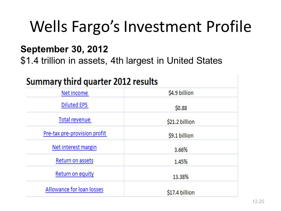 Wells Fargo's Investment Profile September 30, 2012 $1.4 trillion in assets, 4th largest in United States