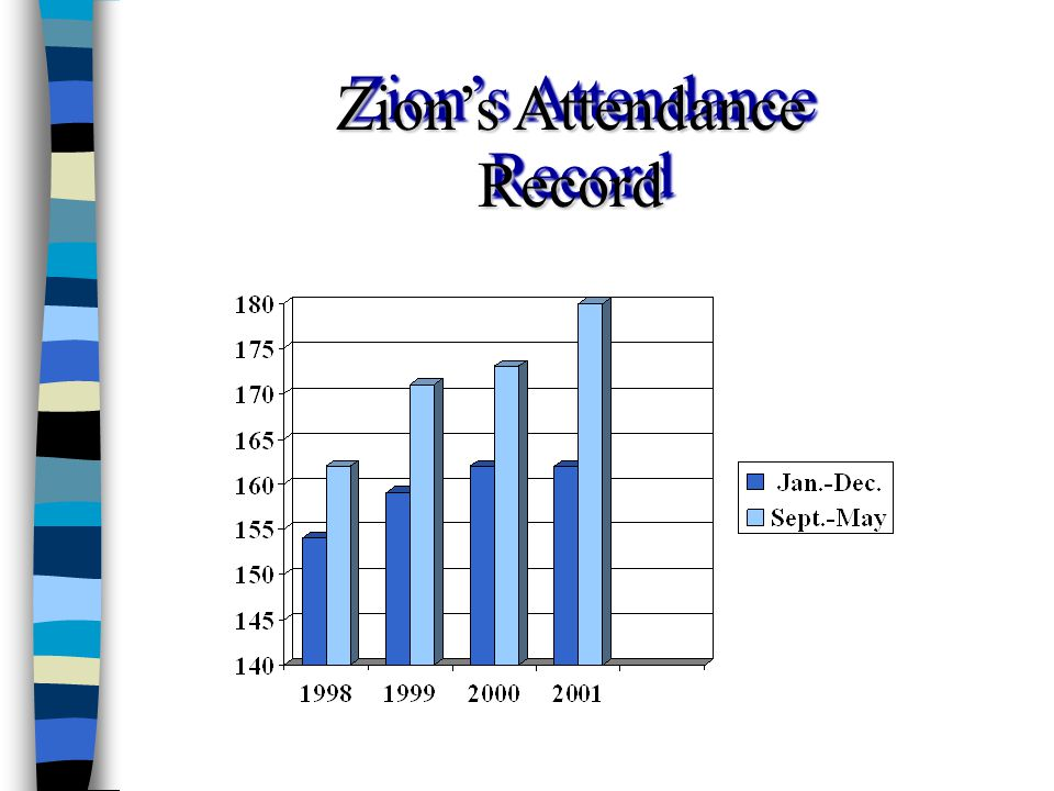 Mid-Sized Church Adapted from: Christian Education and Evangelism for the 21 st Century, Fall 2000 Definition: Average weekly attendance per worship Mid-Sized Church: Definition