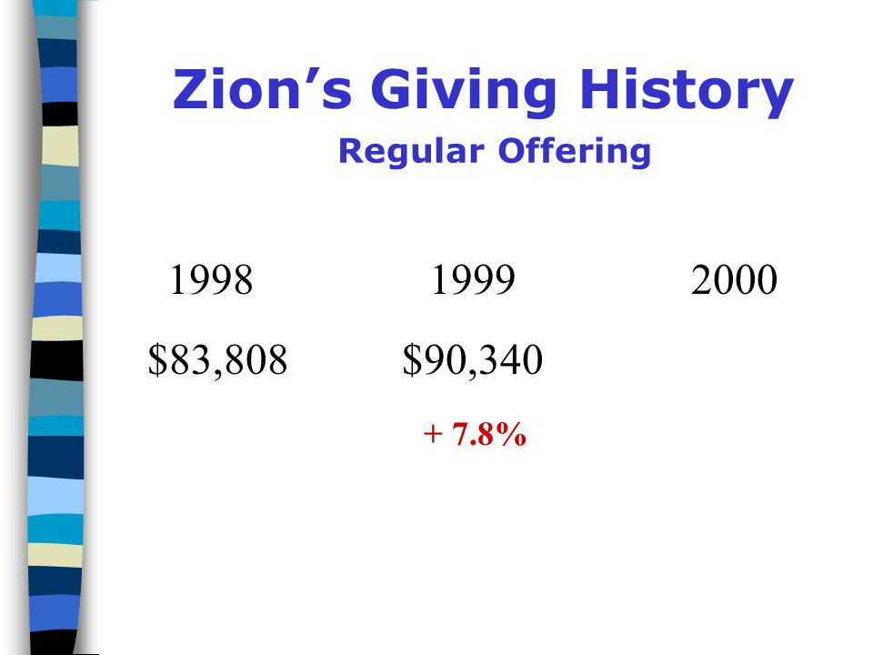 Zion's Giving History Regular Offering $83,808
