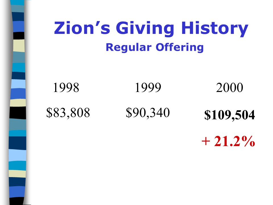 Zion's Giving History Regular Offering $83,808$90, %