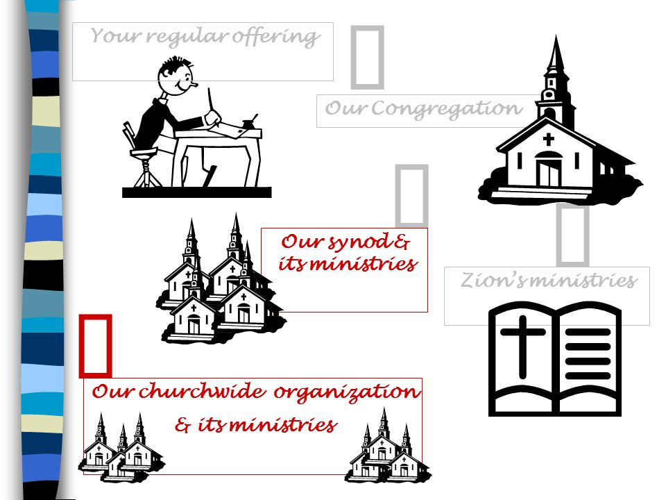 Your regular offering Our Congregation   Zion's ministries Our synod & its ministries 