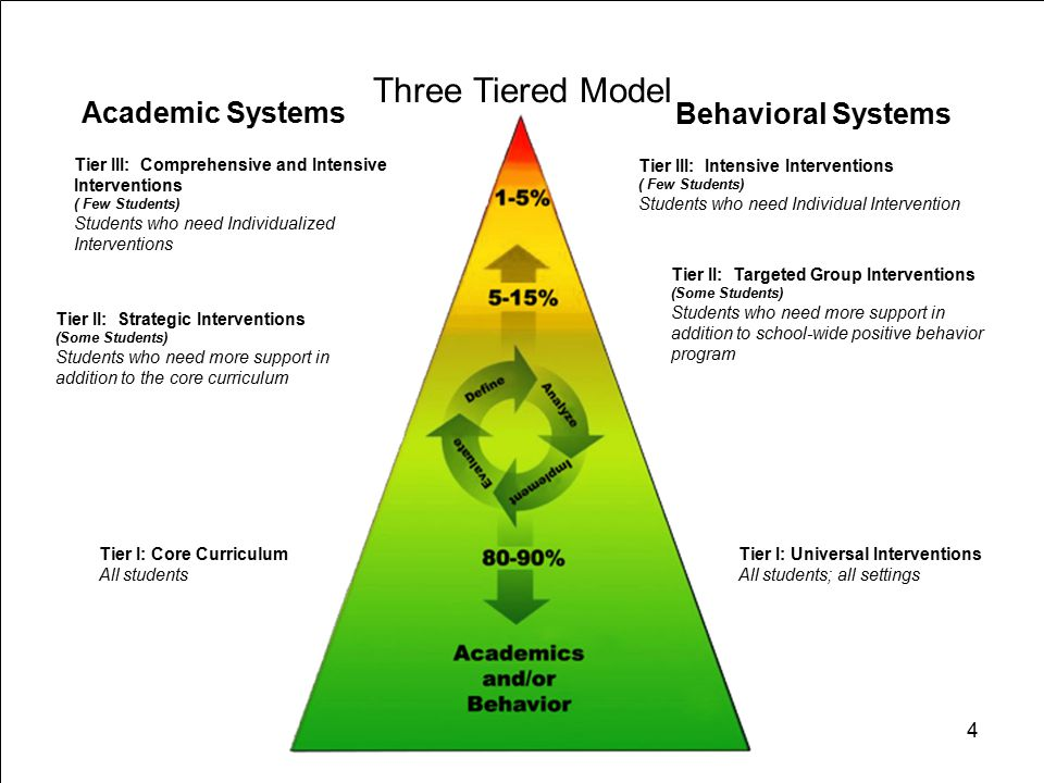 4 Academic Systems Behavioral Systems Tier III: Intensive Interventions ( Few Students) Students who need Individual Intervention Tier II: Strategic Interventions (Some Students) Students who need more support in addition to the core curriculum Tier II: Targeted Group Interventions (Some Students) Students who need more support in addition to school-wide positive behavior program Tier I: Core Curriculum All students Tier I: Universal Interventions All students; all settings Three Tiered Model Tier III: Comprehensive and Intensive Interventions ( Few Students) Students who need Individualized Interventions 4