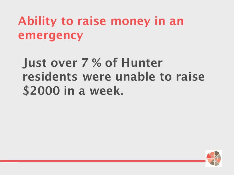 Ability to raise money in an emergency Just over 7 % of Hunter residents were unable to raise $2000 in a week.