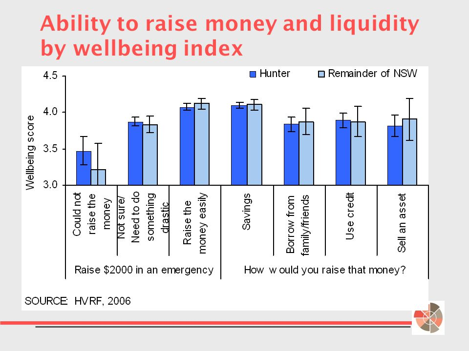 Ability to raise money and liquidity by wellbeing index