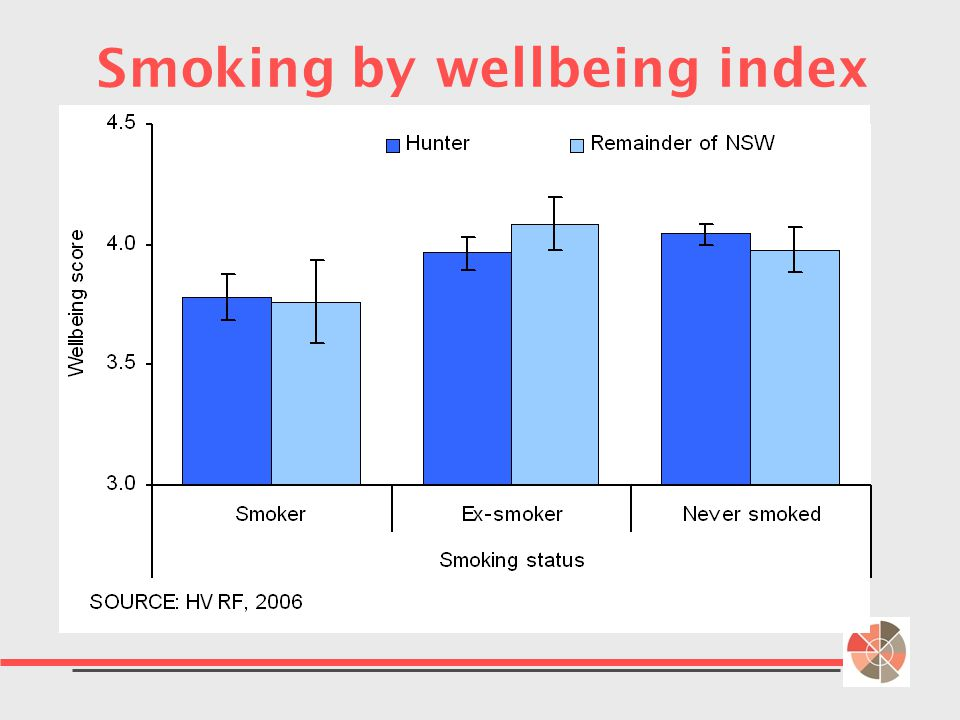 Smoking by wellbeing index