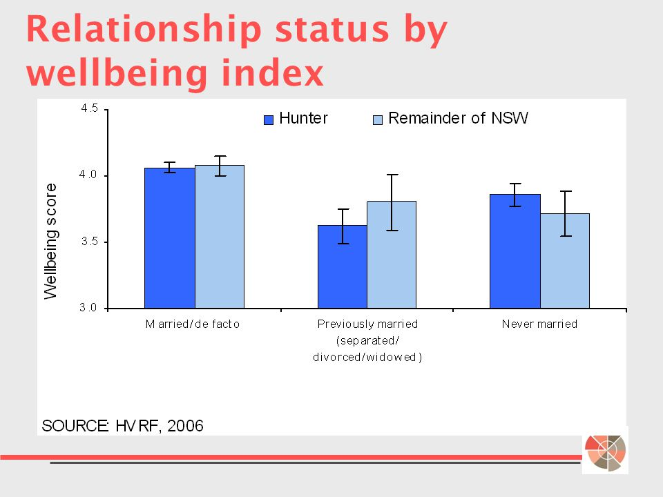 Relationship status by wellbeing index