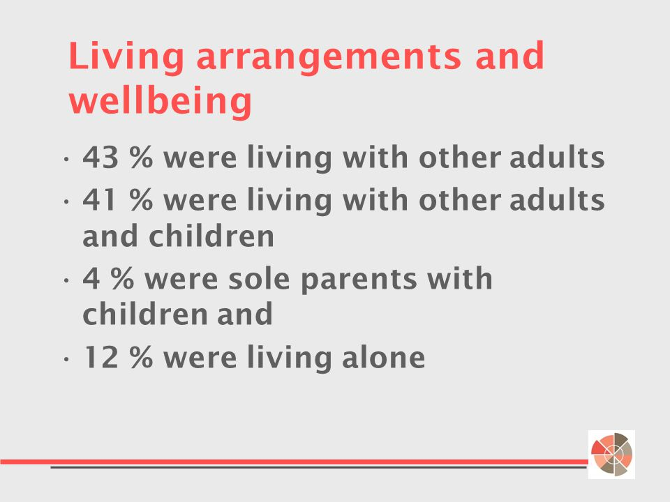 Living arrangements and wellbeing 43 % were living with other adults 41 % were living with other adults and children 4 % were sole parents with children and 12 % were living alone