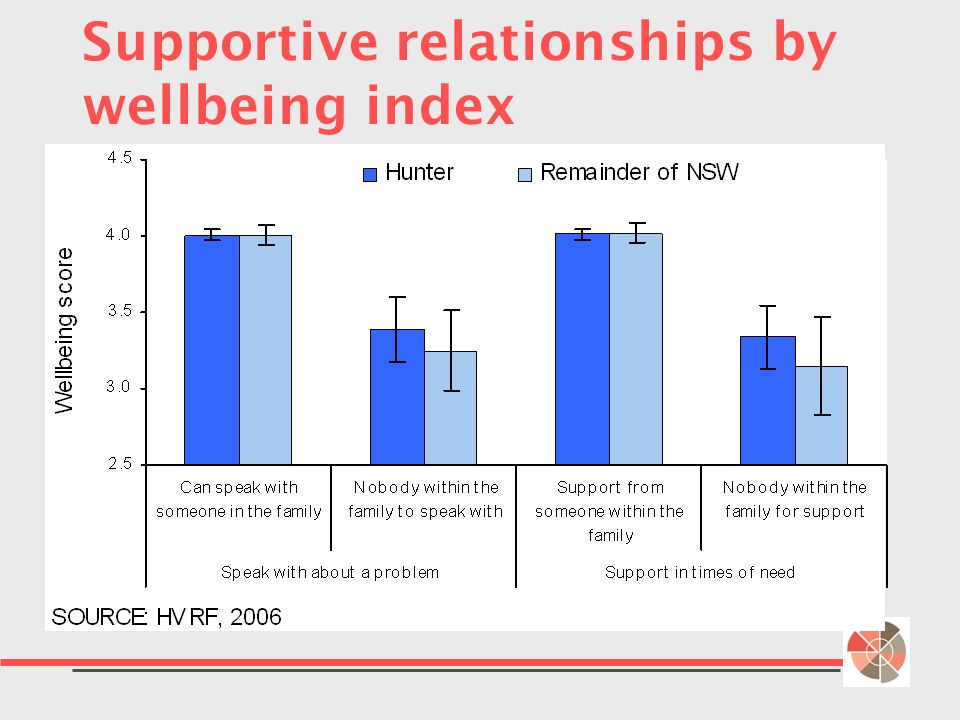 Supportive relationships by wellbeing index